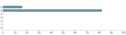 Chart?cht=bhs&chs=500x140&chbh=10&chco=6f92a3&chxt=x,y&chd=t:16,82,0,0,0,0,0&chm=t+16%,333333,0,0,10|t+82%,333333,0,1,10|t+0%,333333,0,2,10|t+0%,333333,0,3,10|t+0%,333333,0,4,10|t+0%,333333,0,5,10|t+0%,333333,0,6,10&chxl=1:|other|indian|hawaiian|asian|hispanic|black|white